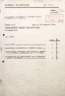 Zaopatrzenie województwa w niektóre towary w okresie I-VI 1980 r.