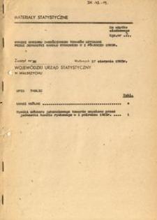Wyniki odbioru jakościowego towarów uzyskane przez jednostki handlu handlu rynkowego w I półroczu 1983 r.