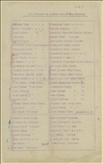 Spis delegatów na zjeździe [PSPR] dnia 12.06.[1921] r. w Stonawie