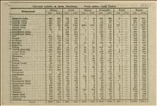 Wycinki z gazety ze statystyką wyborów do Narodowego Zgromadzenia, obejmujące powiaty sądowe Frysztat, Bogumin i Czeski Cieszyn
