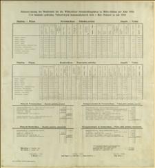 Roczne sprawozdanie rachunkowe Górniczej Kasy Brackiej Witkowickiego Towarzystwa Górniczego w Morawskiej Ostrawie w 1902 r. - Morawska Ostrawa, 31.12.1902 r.