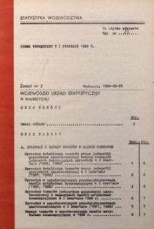 Rynek wewnętrzny w I kwartale 1988 r.