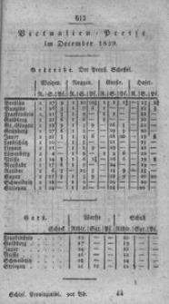 Schlesische Provinzialblätter, 1829, 90. Bd., 12. St.: December