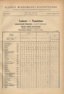 Śląskie Wiadomości Statystyczne, 1934, R. 1, z. 4