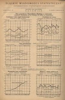 Śląskie Wiadomości Statystyczne, 1935, R. 2, z. 12