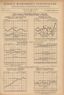 Śląskie Wiadomości Statystyczne, 1936, R. 3, z. 8
