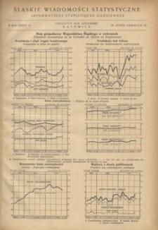 Śląskie Wiadomości Statystyczne, 1936, R. 3, z. 12